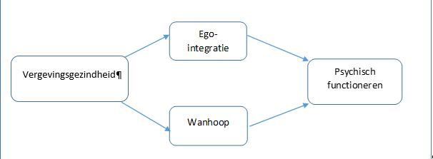Theoretisch model waarbij vergeving samenhangt met psychisch functioneren. De ontwikkelingstaak ego-integratie versus wanhoop fungeert als tussenliggend mechanisme.