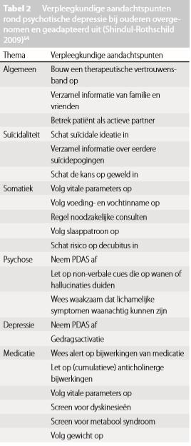 Tabel 2 Verpleegkundige aandachtspunten bij Vermeulen