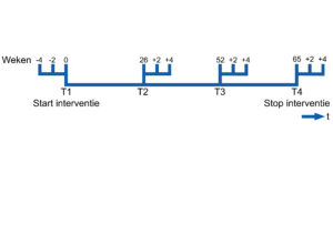 Afbeelding 1. Interrupted Time Series metingen van CCQ