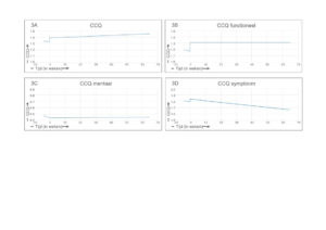 Afbeelding 3. 3A Totale groepsanalyse van CCQ, 3B Totale groepsanalyse van CCQ-functionele toestand, 3C Totale groepsanalyse van CCQ-mentale toestand, 3D Totale groepsanalyse van CCQ-symptoomstatus.