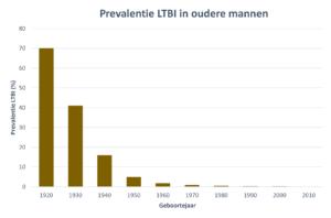 Figuur 3. Grafiek prevalentie LBTI in oudere mannen